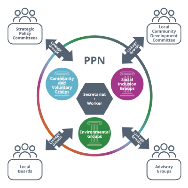longford ppn structure